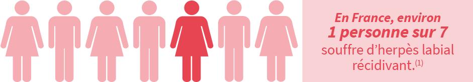 1 personne sur 7 souffre d'herpes labial